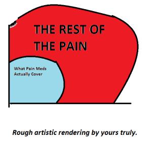 PainGraph